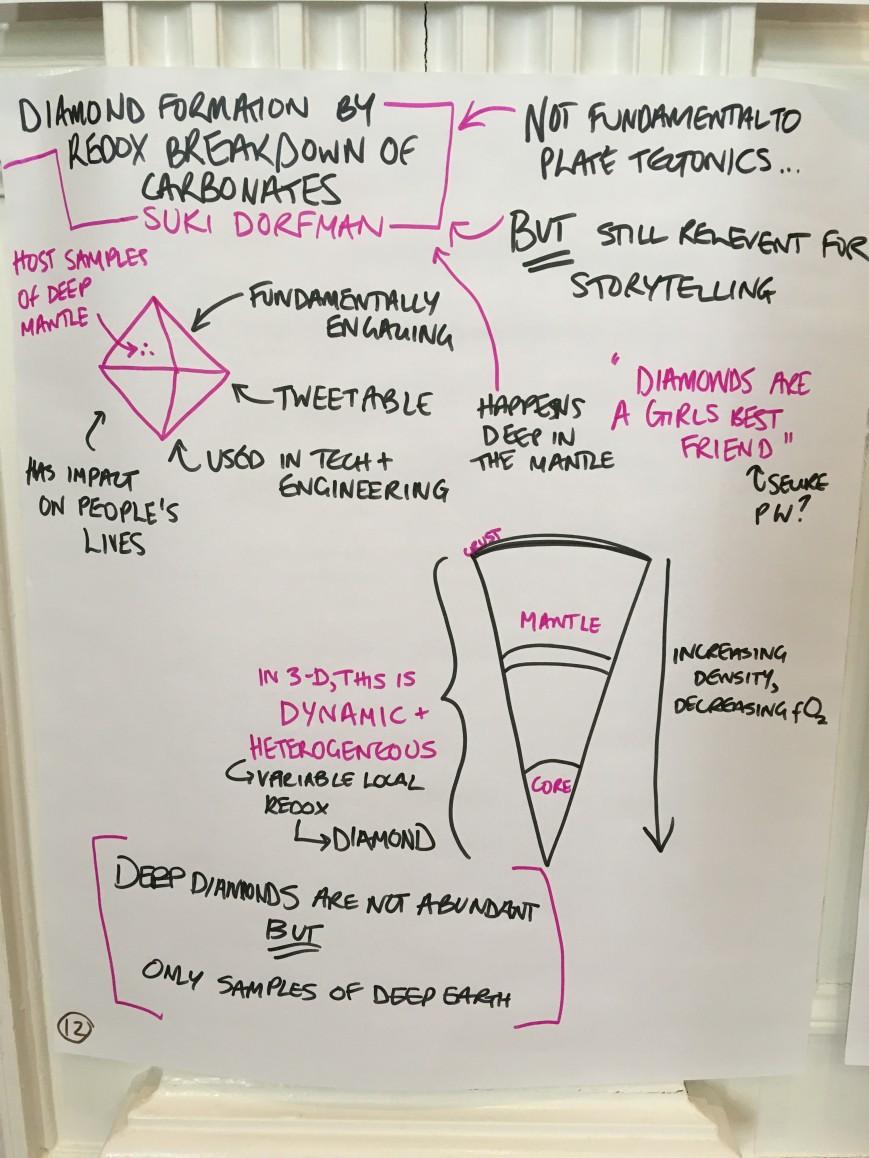 DCO5R visual notes